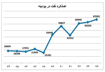 درآمد ریالی نفتی دولت روحانی از مجموع 2 دولت قبل سبقت گرفت