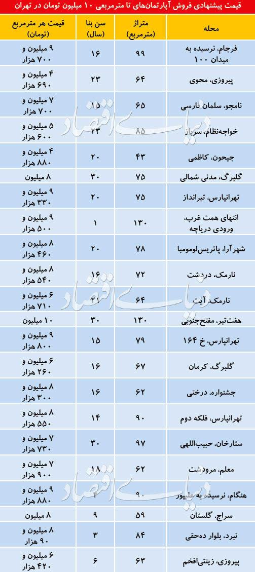 آپارتمانهای قیمتمناسب در مناطق تهران +جدول