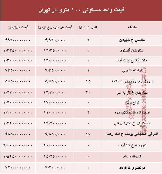 قیمت واحدهای ۱۰۰ متری در تهران چقدر است؟ +جدول