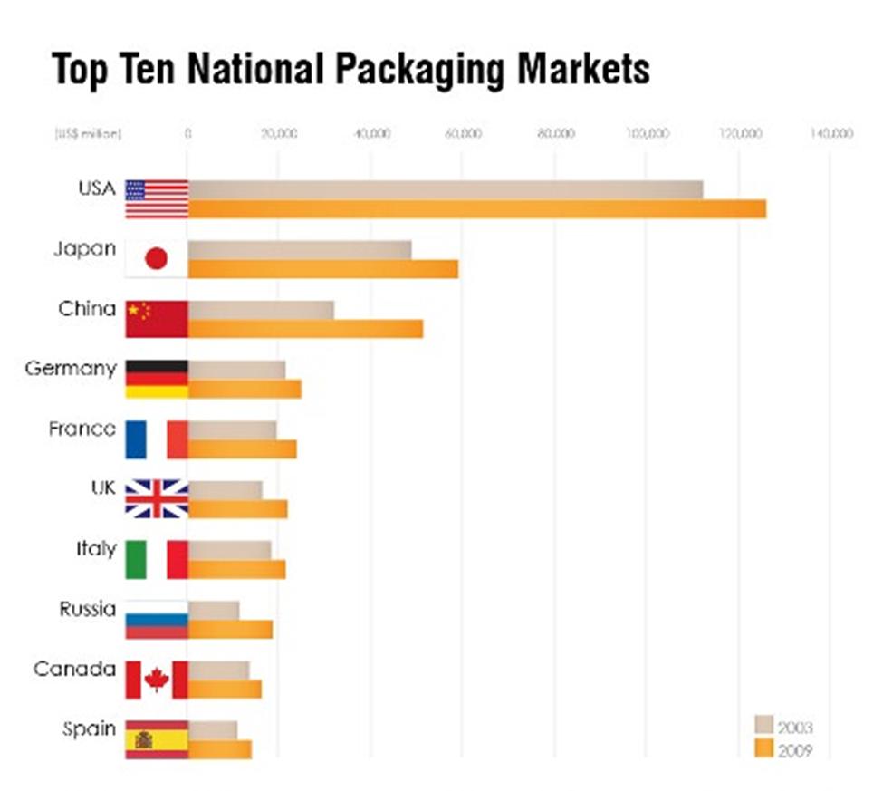 آشنایی با صنعت بسته بندی و ورود به صنعت بسته بندی در ایران